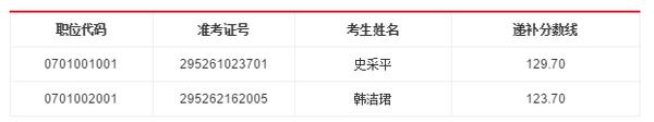 中国民航西北管理局2016年考录公务员递补面试人选